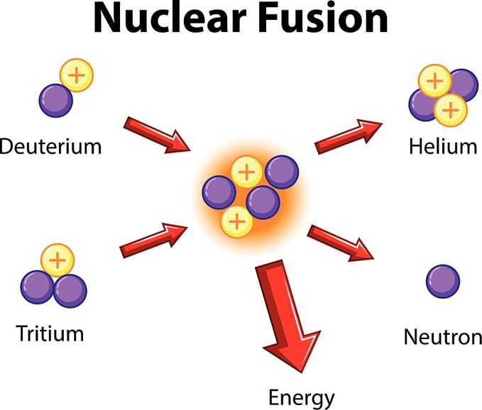 What is nuclear fusion? A look at fusion in the sun and on earth