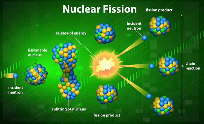 Answering the question, what is nuclear fusion, and looking at the difference between fission and fusion